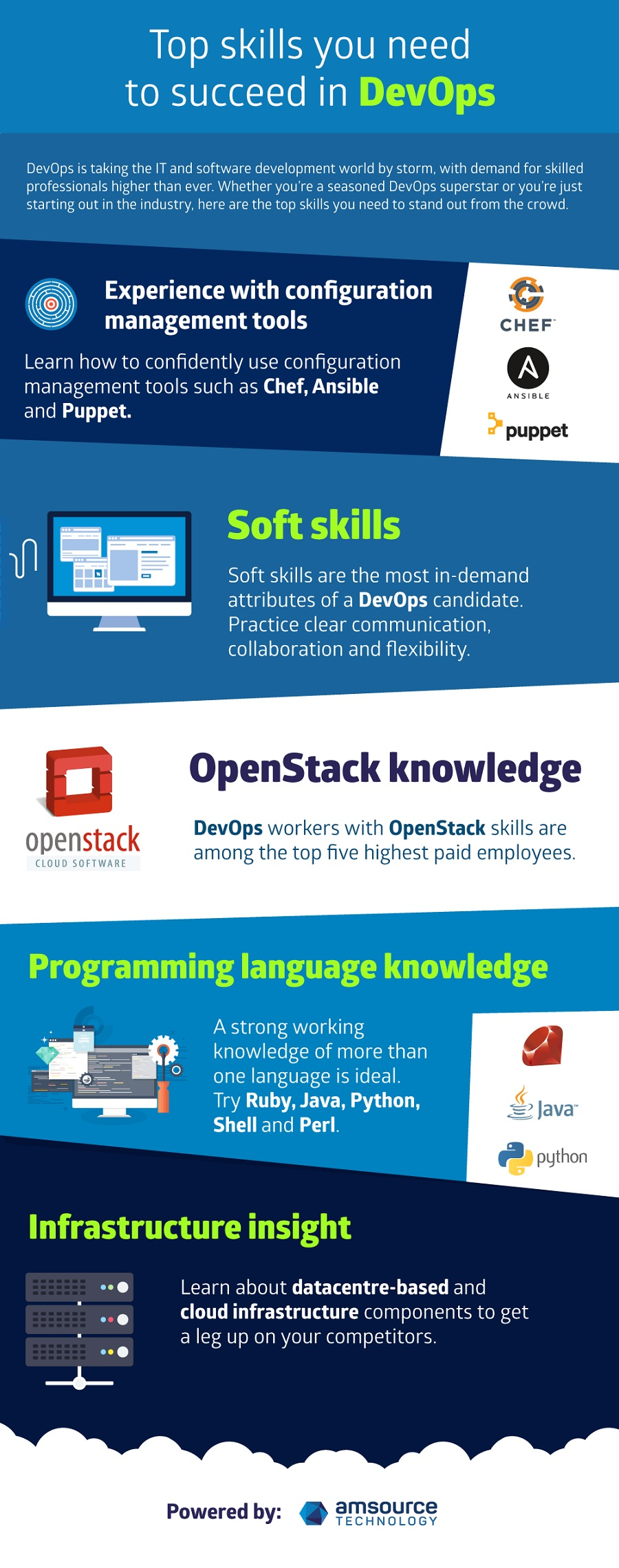 top skills you need to succeed in devops devopsdigest but what skills do you need to succeed in the world of devops check out the infographic below