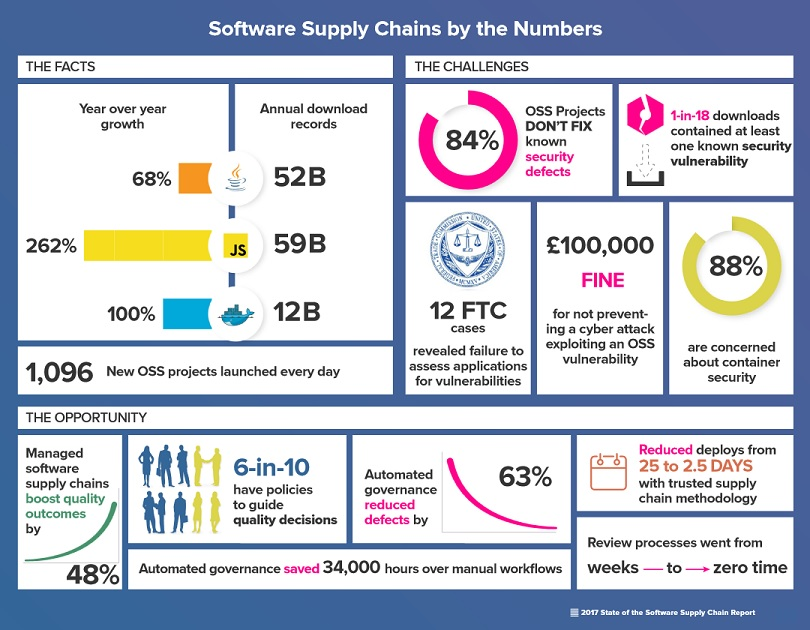 Managed Software Supply Chain Delivers Increased
